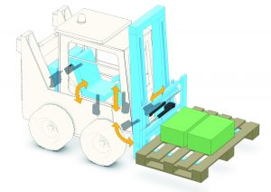 SmartActuation Factory Forklift